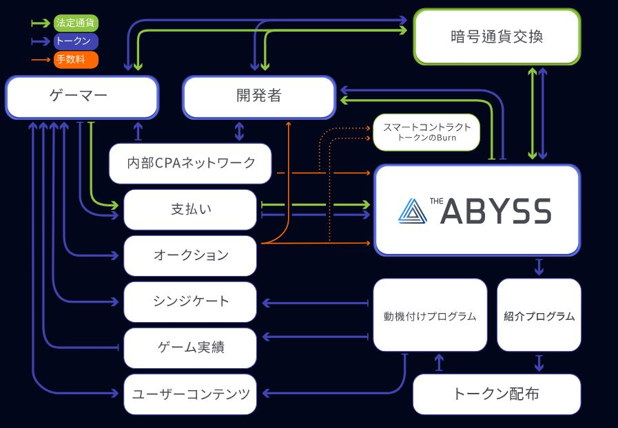 Abyss(アビス)トークン仕組み